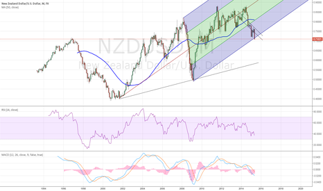 NZDUSD: 0.55 - 0.6 long run