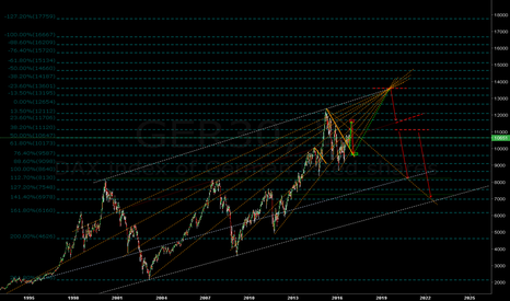 GER30: DAX overview...The big picture