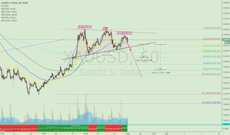 XAUUSD: Maybe Head and shoulders Pattern?