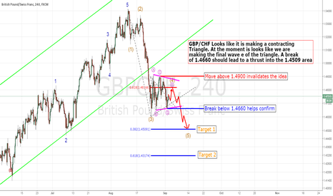 GBPCHF: GBP/CHF Thrust lower from a triangle on the way?
