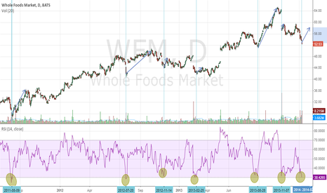 WFM: WFM RSI Looking Interesting