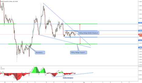 GBPUSD: Possible +80 Pip GBPUSD Range Breakout!