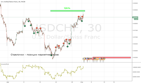 USDCHF: Marketmakers positions