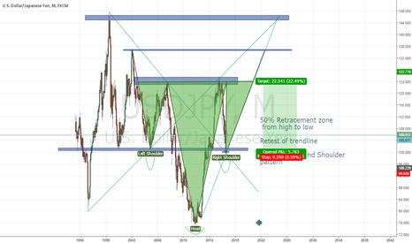 USDJPY: USD/JPY, Long term long position, great risk/reward ratio.
