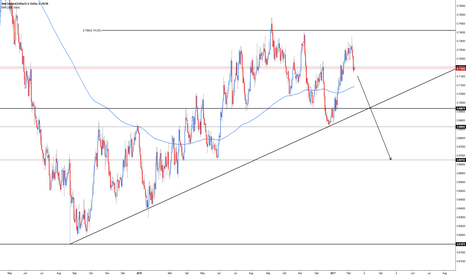 NZDUSD: NZD/USD - Price Structure