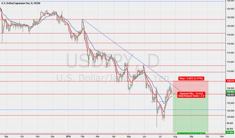 USDJPY: Shorting the USDJPY in a down trend