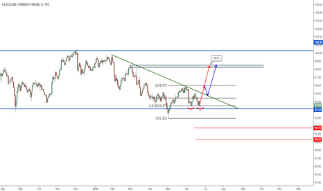 DXY: DXY is on the decide line ...