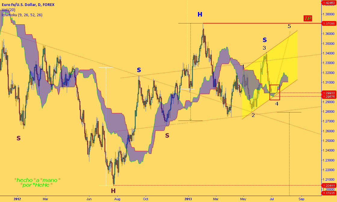 $EURUSD - TWO  HEADS ... are better than one.