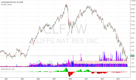 CLF: CLF creates new high - shorts are spent