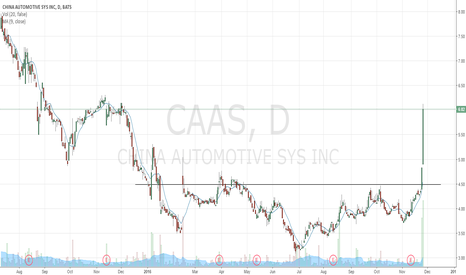 CAAS: Trade with Perspective - CAAS