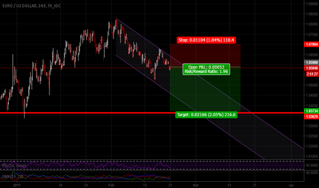 EURUSD: Dollar rest may have finished