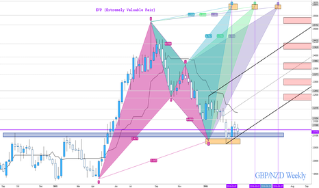 GBPNZD: Daybreak for the Pound/New Zealand?