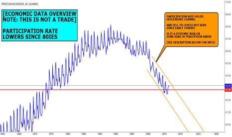 FRED/LNU01300000: DATA VIEW (NOT A FORECAST): PARTICIPATION RATE AT HISTORIC LOWS