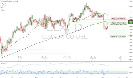CLX: CLX: Clorox bleeding cash, structural short