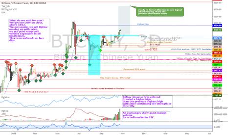BTCCNY: BTCCNY: trading plan update