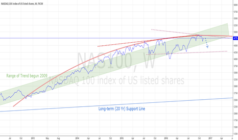 NAS100: NASDAQ 100 SHORT BOUNCE