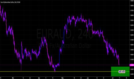 EURAUD: Possible Market Reversal