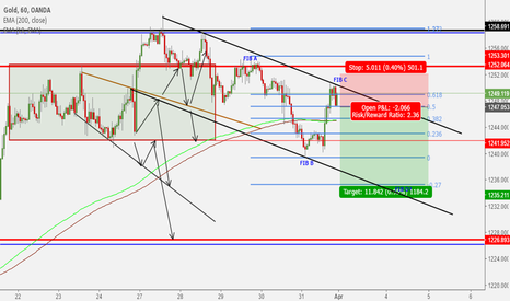 XAUUSD: Gold bounce off strong resistance zone