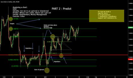 EURUSD: Predicting entrys + Exits : PART 2