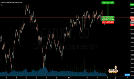 CADJPY: CAD JPY GOLDEN OPPORTUNITY
