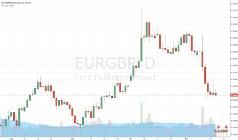 EURGBP: EUR/GBP: Trailing Stop Lowered To 0.8660