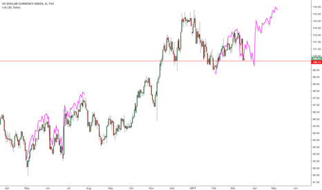 DXY: $DXY fractal