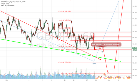 GBPJPY: GBPJPY hour outlook