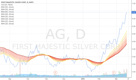 AG: Silver Stackers & mining Investors gotta love this chart