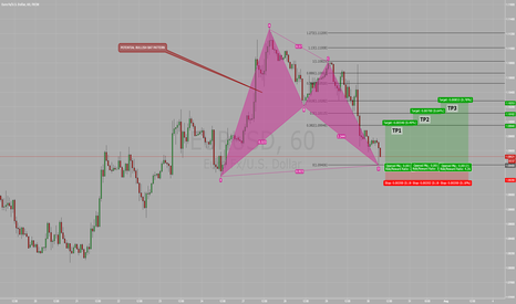 EURUSD: POTENTIAL BULLISH BAT PATTERN