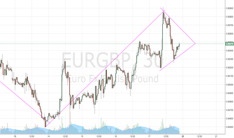 EURGBP: asymmetrical triangle