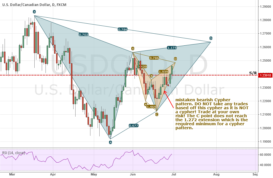 USDCAD: WARNING! A Mistaken Cypher Pattern!