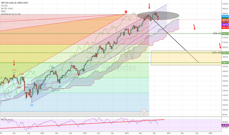 SPX: PREVIOUSLY PUBLISHED WEEKLY SPX CHART with ICHIMOKU