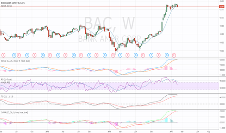 BAC: weekly short