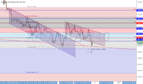 XAUUSD: Analysis GOLD - 18/12/2015