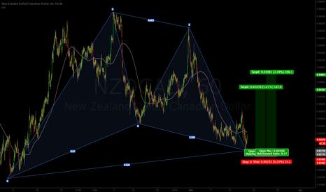 NZDCAD: (1h) NZDCAD Gartley Pattern