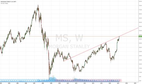 MS: Resistance cluster on Morgan Stanley