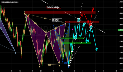 EURUSD: Pattern Set up or is this a fakeout?