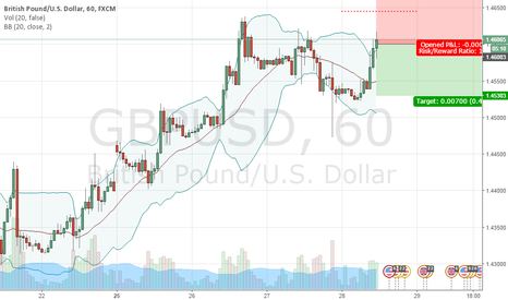 GBPUSD: SELL 1.4600   STOP 1.4645   TAKE 1.4530