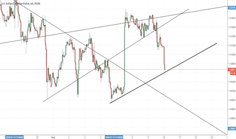 USDCAD: UCAD the bounce