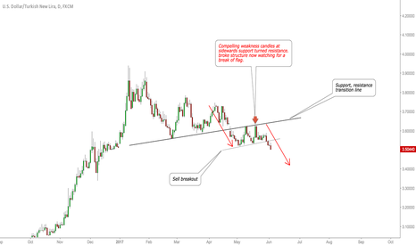 USDTRY: USDTRY watch for a sell.