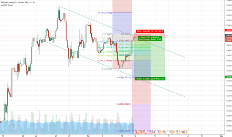 GBPUSD: GBP USD SHORT REVERSAL TIGHT SL IDEA