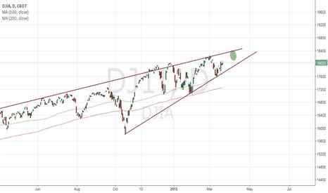 DJ1!: Dow jones