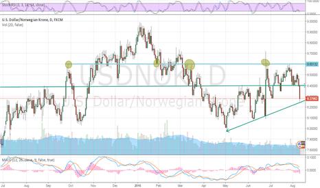 USDNOK: USDNOK - the trend is your friend - possible long trade setup