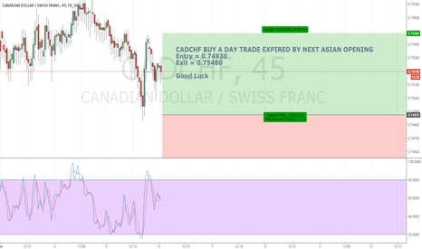 CADCHF: ATM - CADCHF BUY A DAY TRADE( EXPIRED BY NEXT ASIAN OPENING )