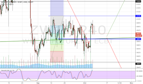 ZW1!: Wheat Oct'16 - decision time