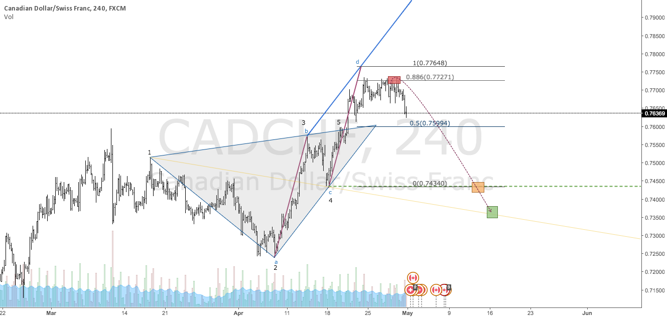 $CADCHF | Bearish Wolfe Wave Complete
