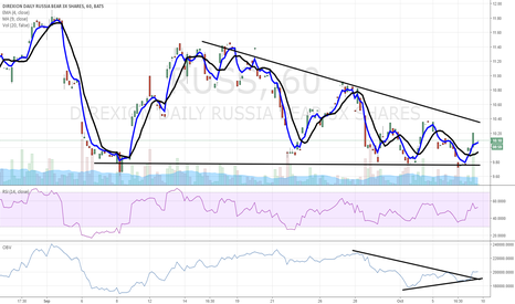 RUSS: $RUSS chart of interest