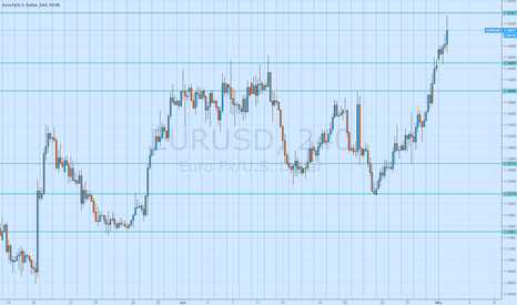 EURUSD: Support and Resistance Levels #EURUSD