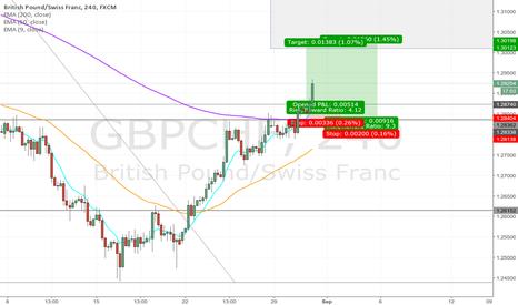 GBPCHF: Pound Swissy