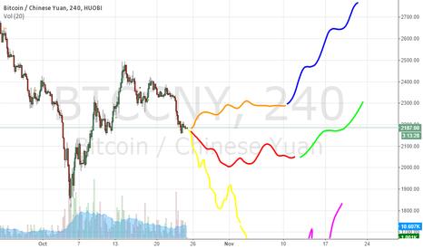 BTCCNY: November Bitcoin Prediction 2014